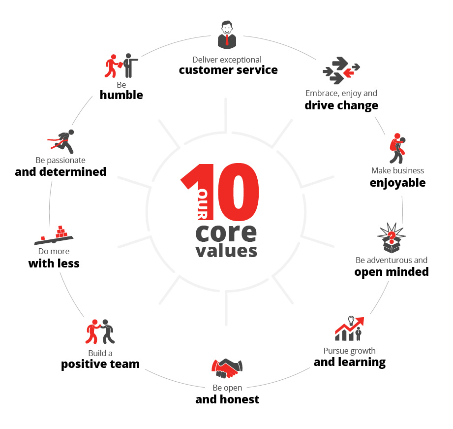 PP C&A 10 core values